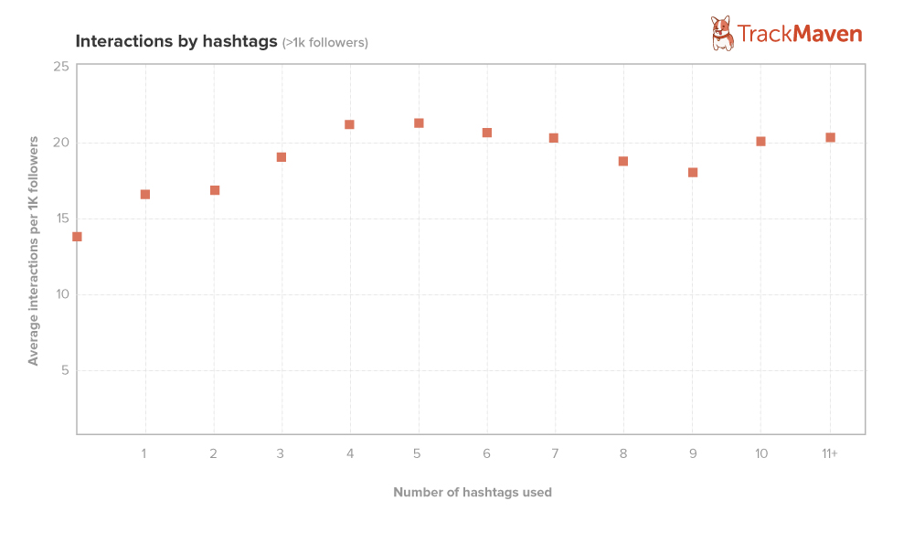 TrackMaven, get more likes on instagram, how to use hashtags