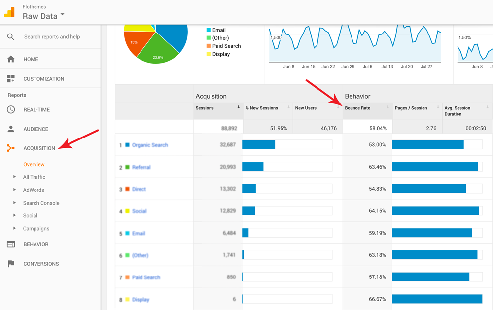9 ways to reduce your bounce rate, Google Analytics, Metrics Acquisition Overview