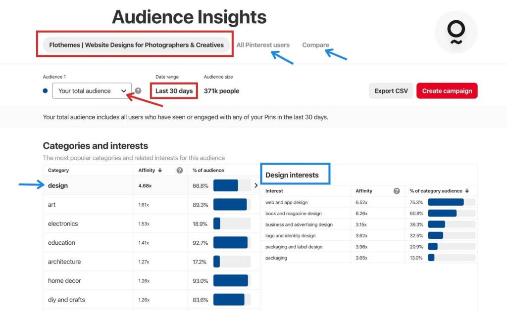 Audience Insights tab, Pinterest Analytics, marketing tips for photographers