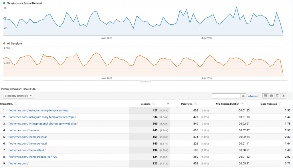 Google Analytics, Pinterest traffic analysis